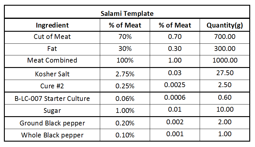 Basic salami cure template