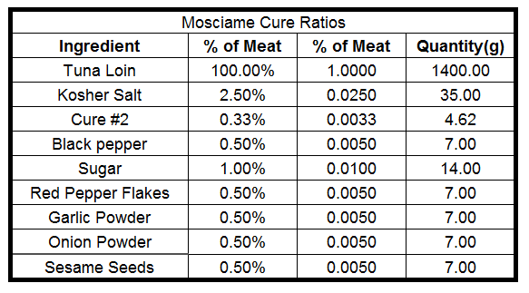 mosciame cure ratio 2