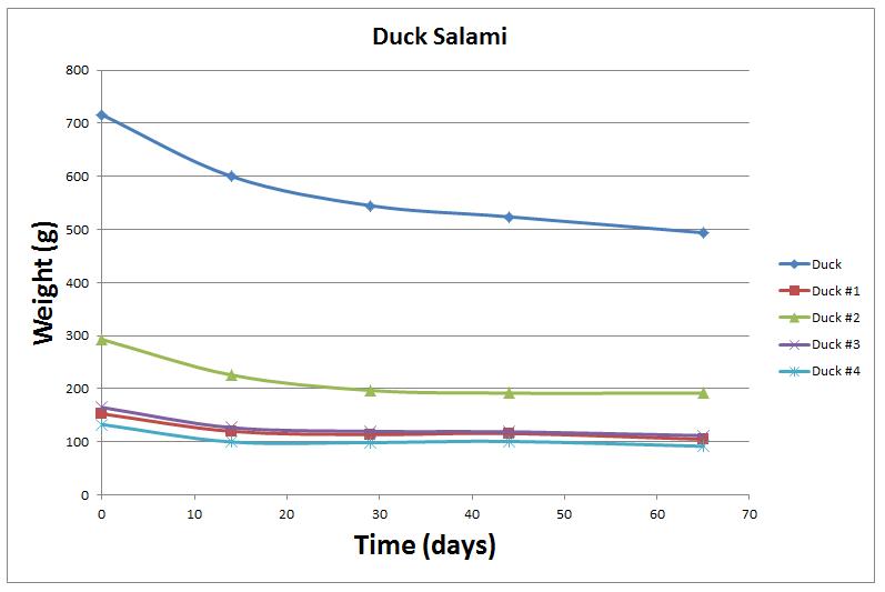 Duck Salami Weight Loss