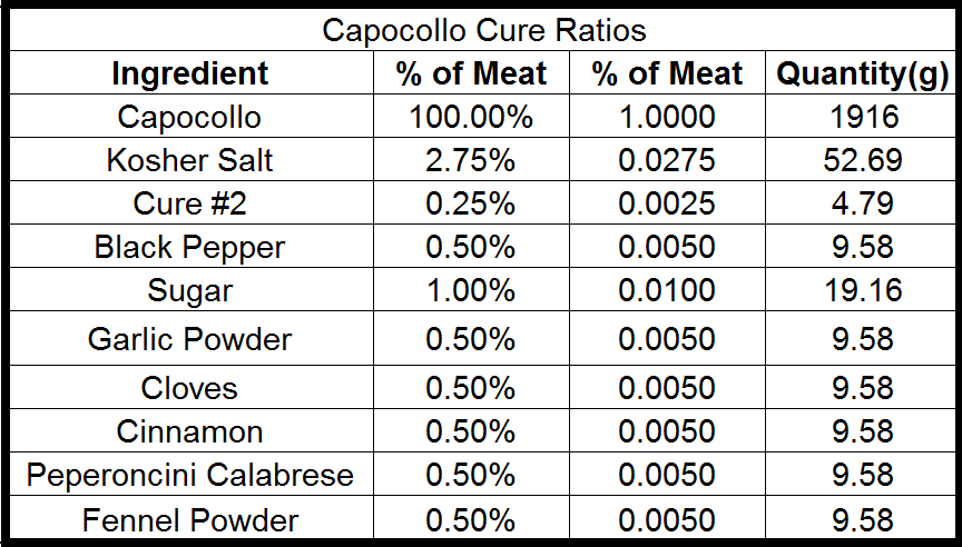 capocollo cure ratio