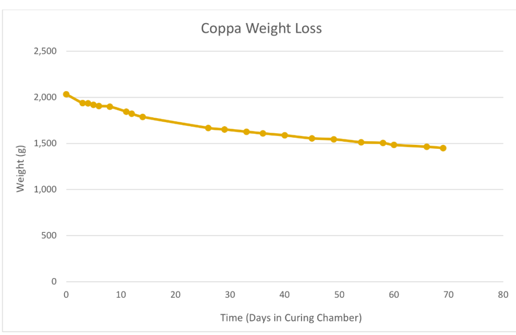 coppaweightloss