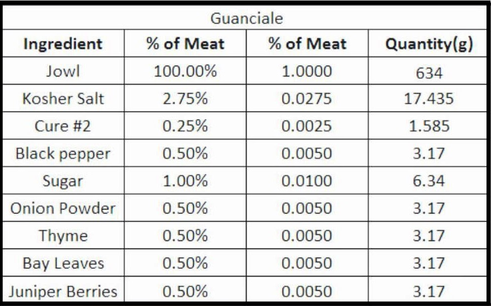 guanciale cure ratio for blog