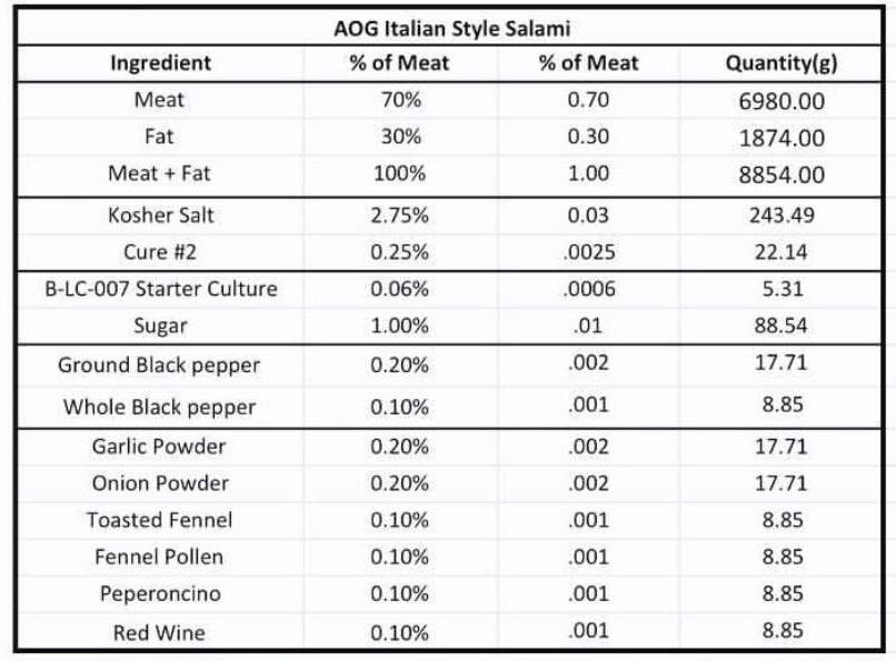 salami cure ratio italian style